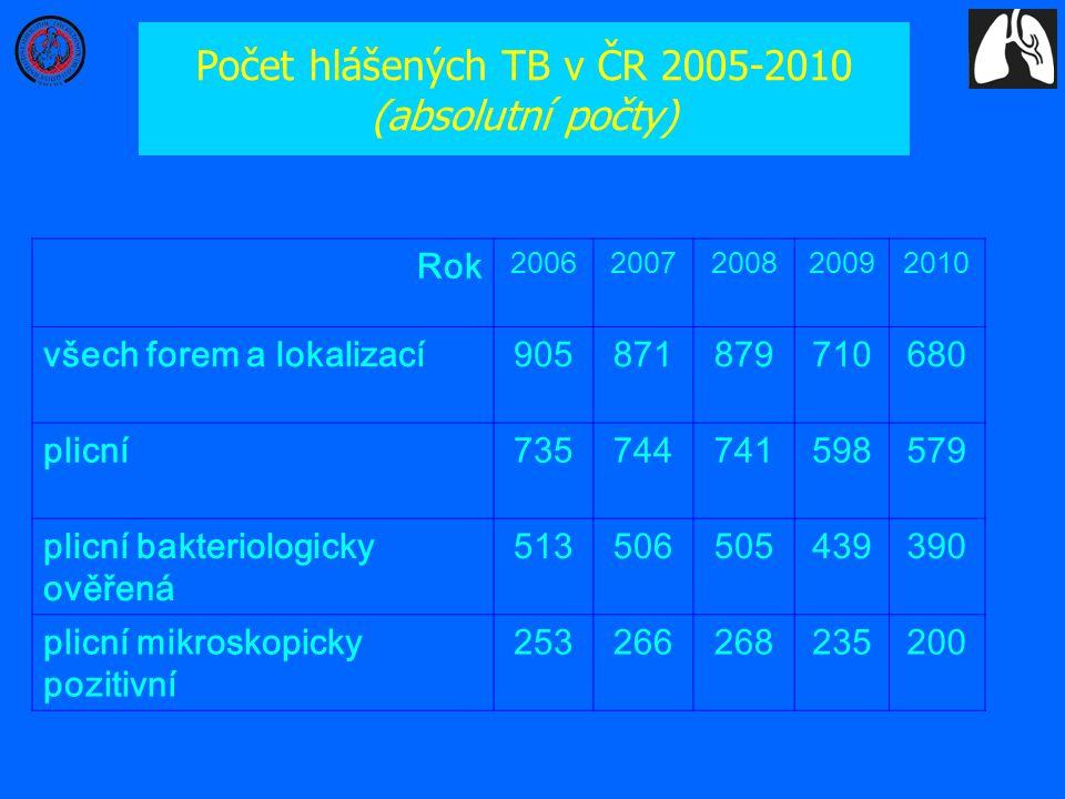 Počet hlášených TB v ČR 2005-2010 (absolutní počty)