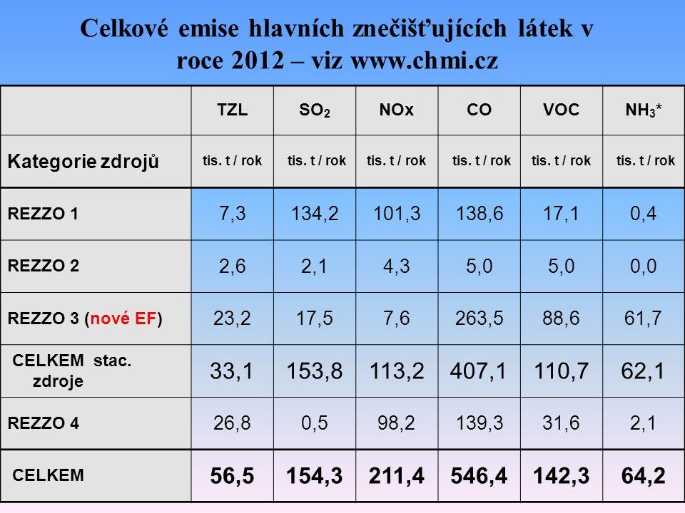 Celkové emise hlavních znečišťujících látek v roce 2012 – viz www.chmi.cz