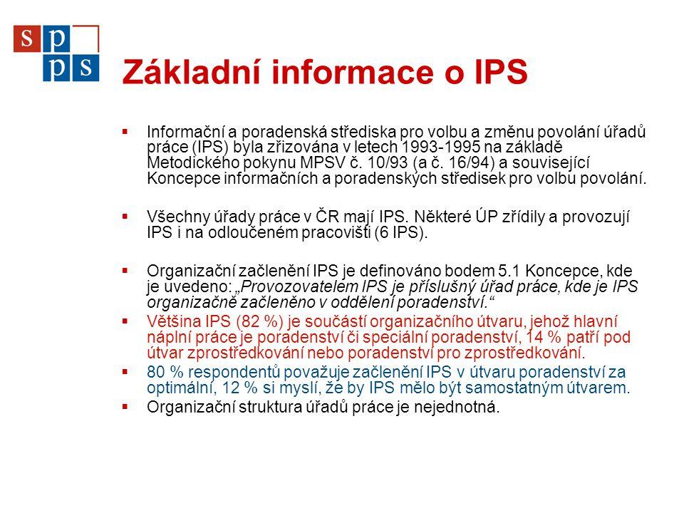 Základní informace o IPS