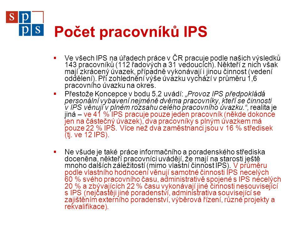 Počet pracovníků IPS