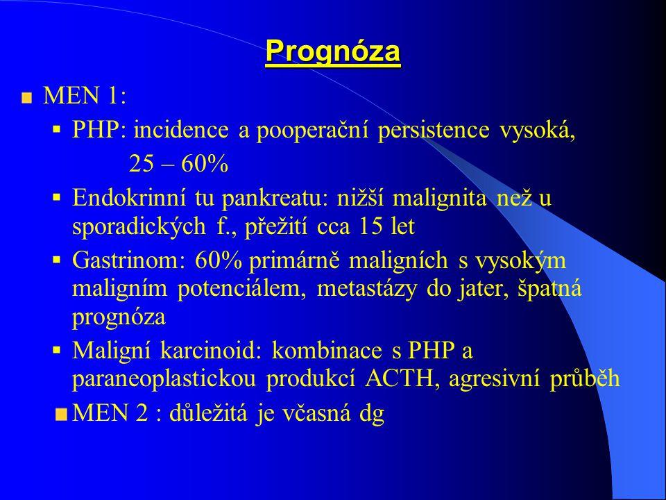 Prognóza MEN 1: PHP: incidence a pooperační persistence vysoká,