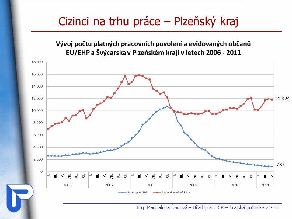 Cizinci na trhu práce – Plzeňský kraj