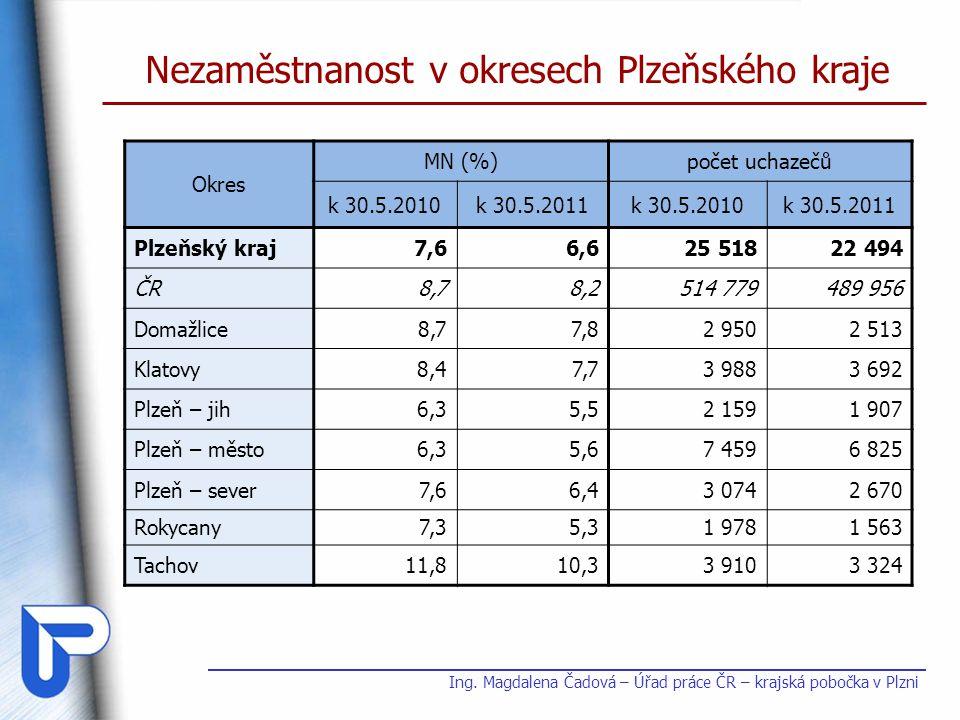Nezaměstnanost v okresech Plzeňského kraje