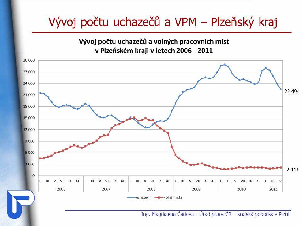 Vývoj počtu uchazečů a VPM – Plzeňský kraj
