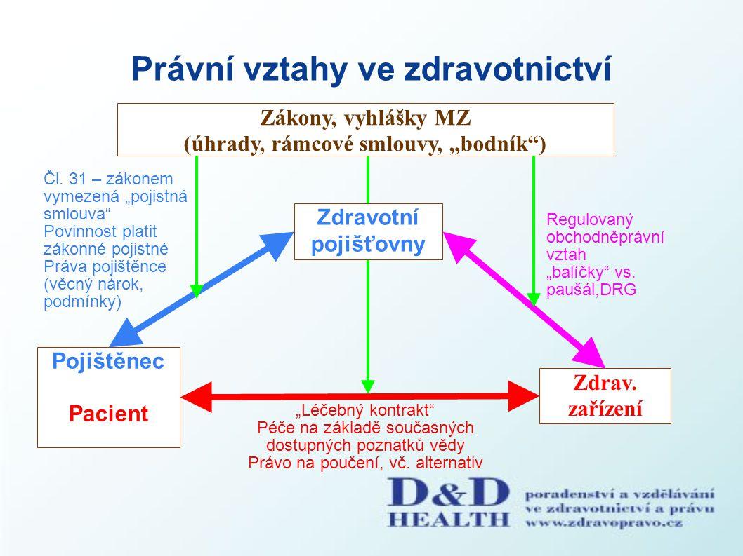 Právní vztahy ve zdravotnictví