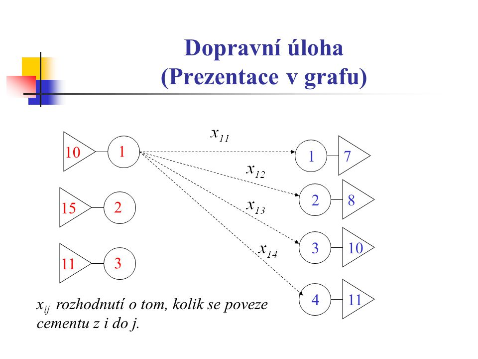 Dopravní úloha (Prezentace v grafu)