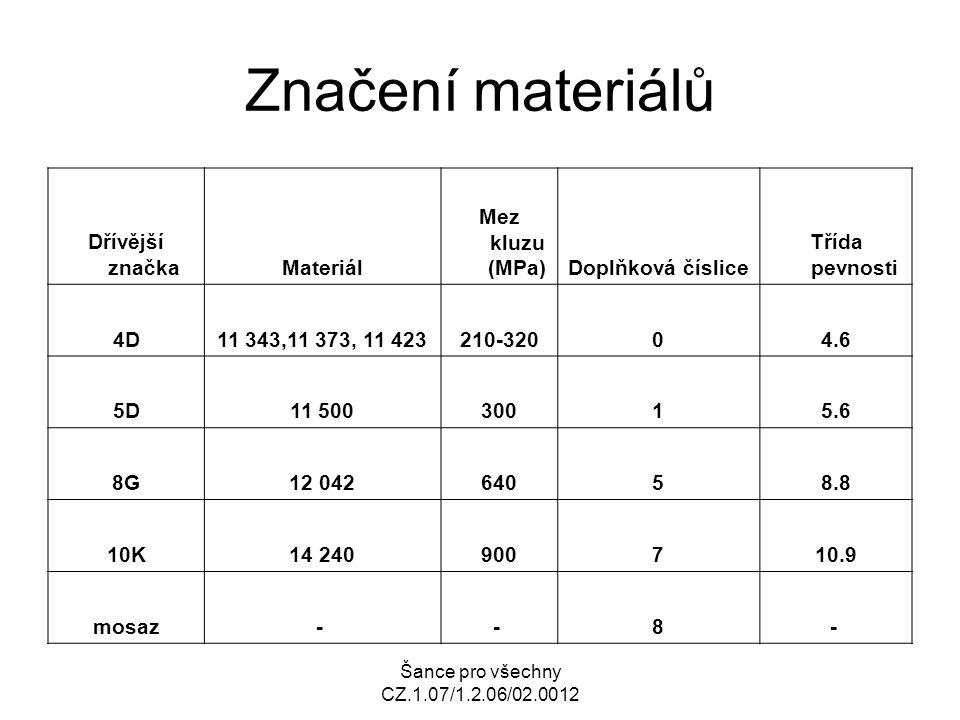 Značení materiálů Dřívější značka Materiál Mez kluzu (MPa)