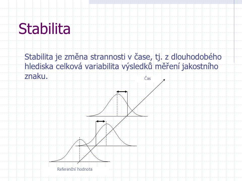 Stabilita Stabilita je změna strannosti v čase, tj. z dlouhodobého hlediska celková variabilita výsledků měření jakostního znaku.