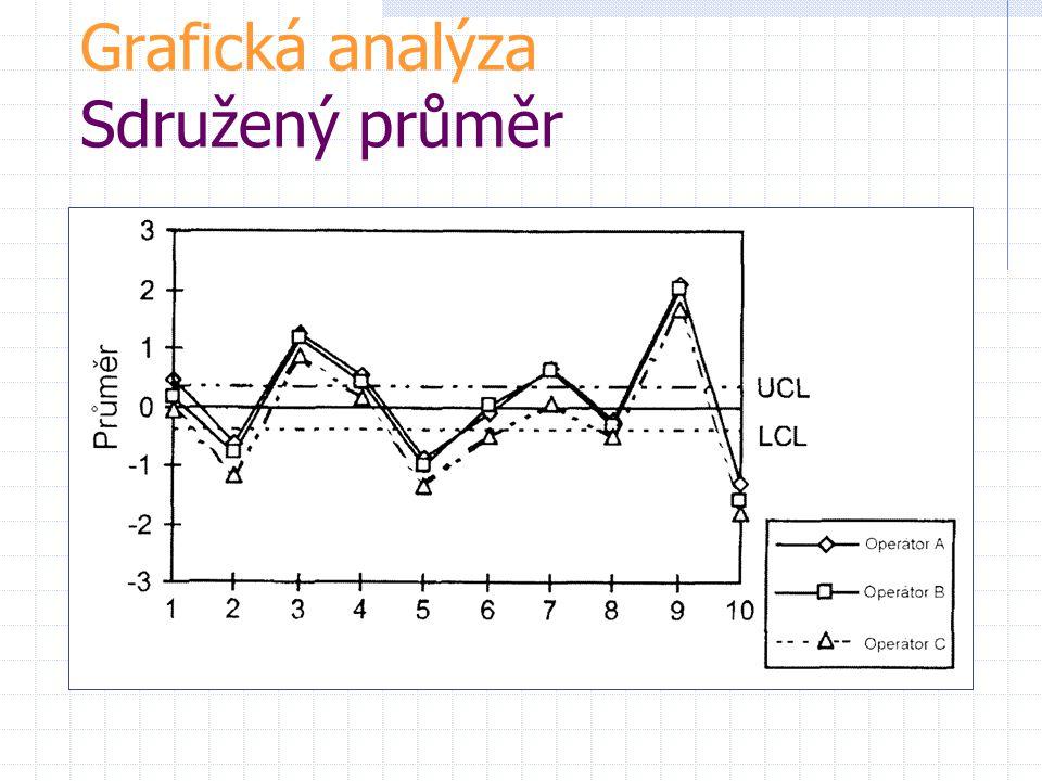 Grafická analýza Sdružený průměr