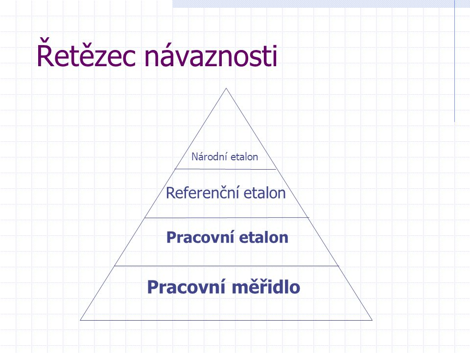 Řetězec návaznosti Pracovní měřidlo Referenční etalon Pracovní etalon