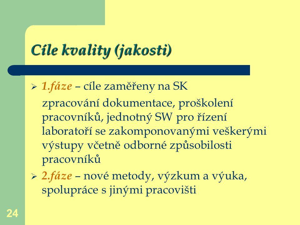 Cíle kvality (jakosti)