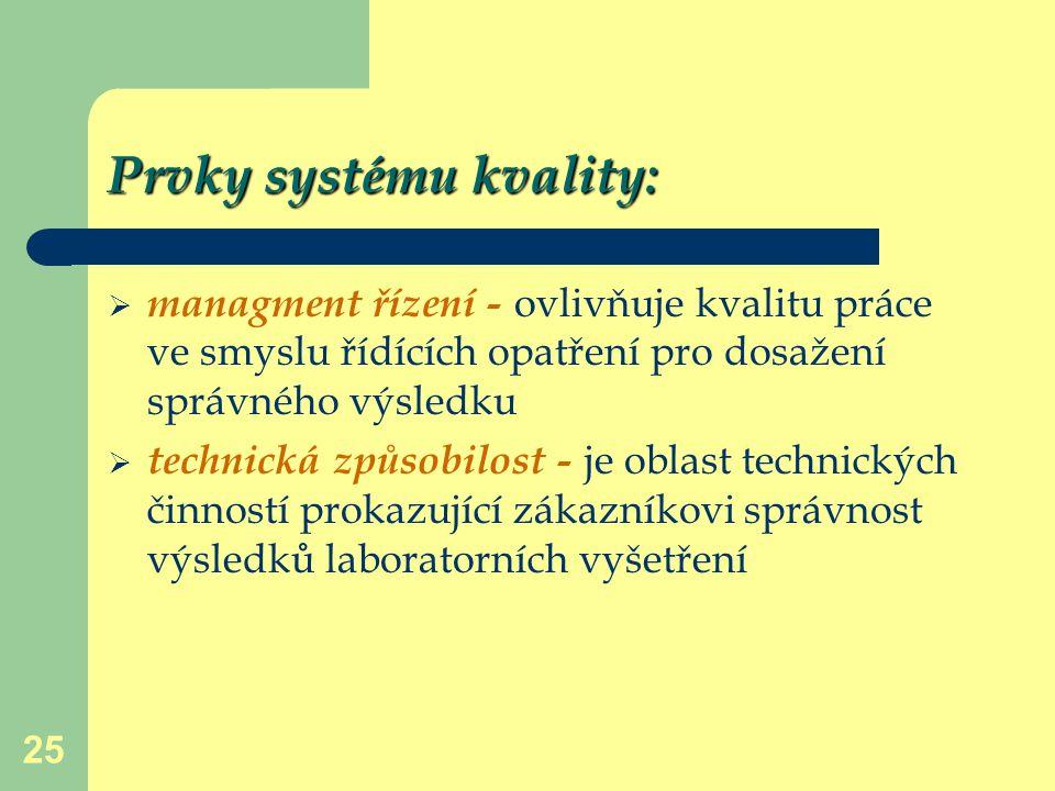 Prvky systému kvality: