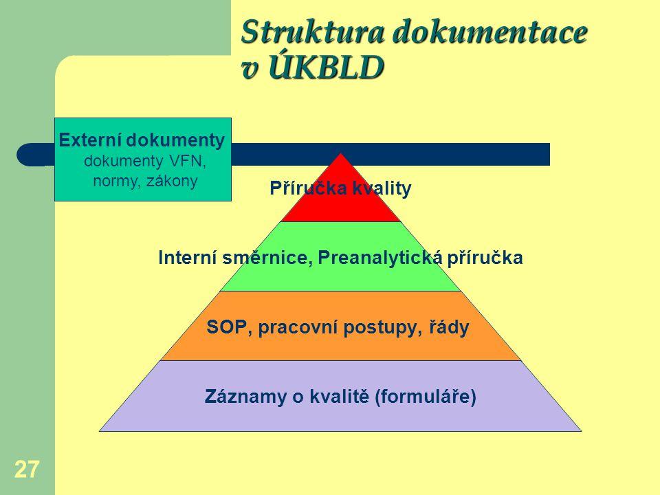 Struktura dokumentace v ÚKBLD