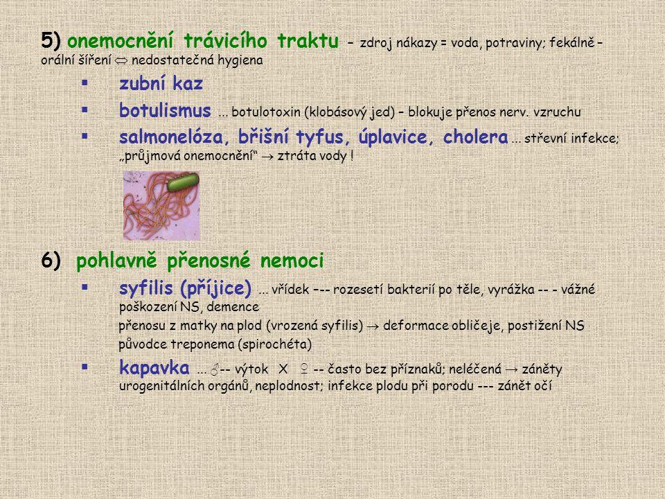 pohlavně přenosné nemoci