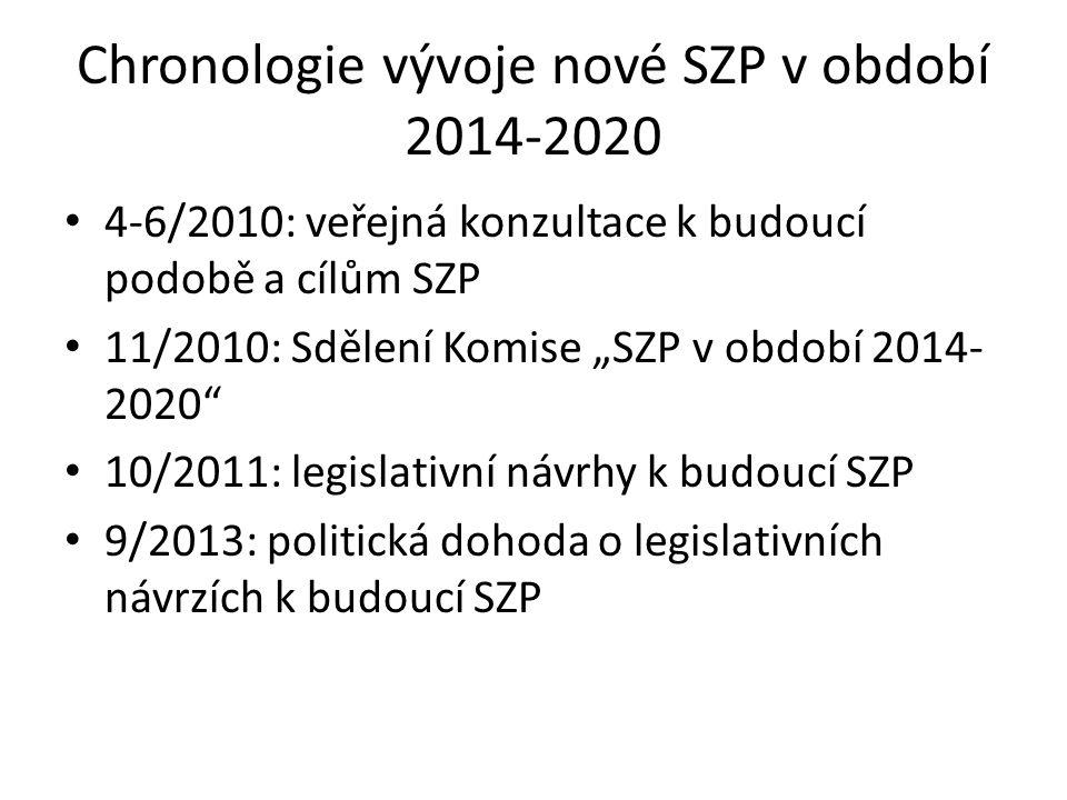Chronologie vývoje nové SZP v období 2014-2020
