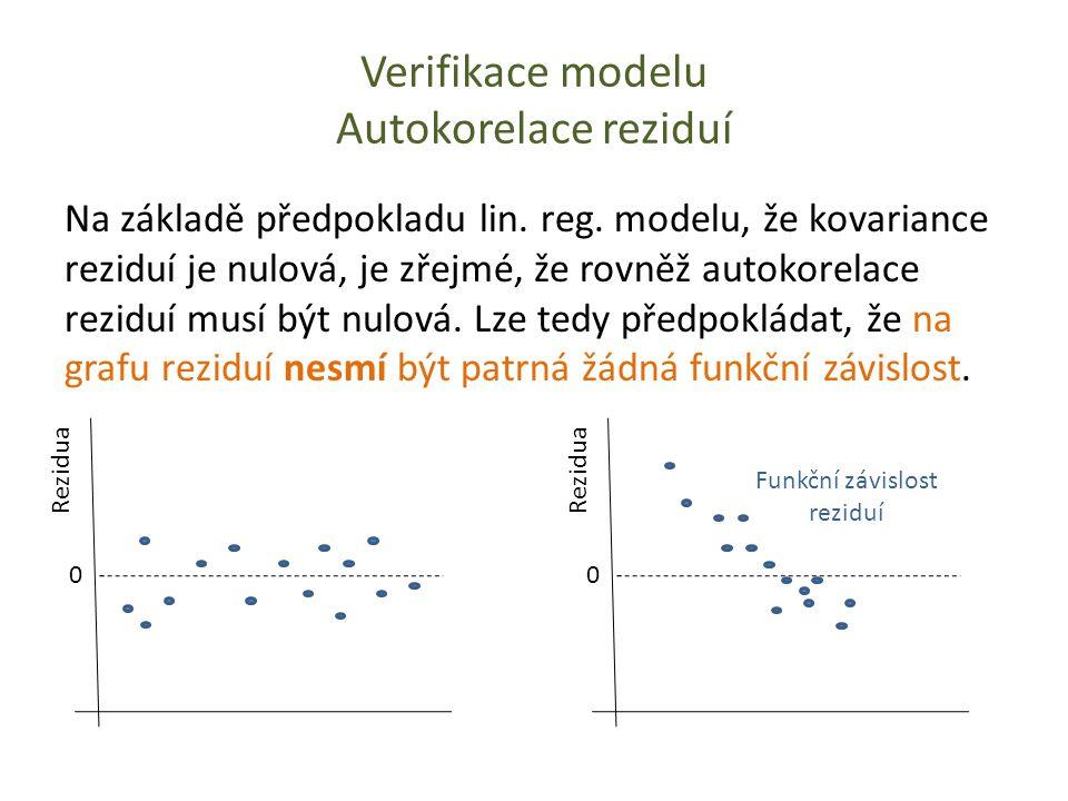 Verifikace modelu Autokorelace reziduí