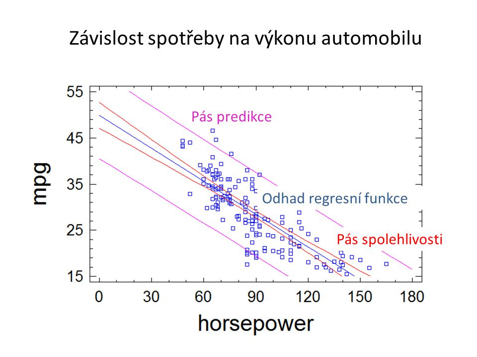 Závislost spotřeby na výkonu automobilu