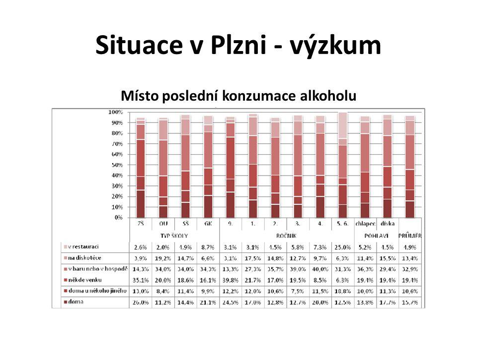 Situace v Plzni - výzkum
