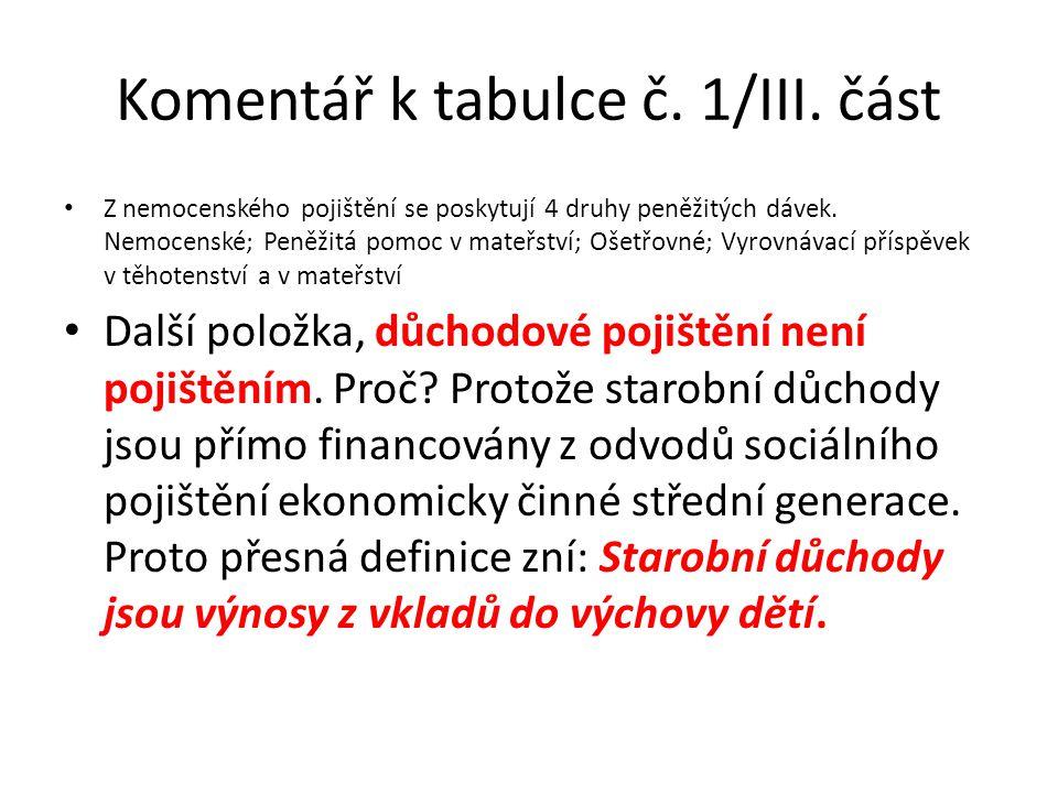 Komentář k tabulce č. 1/III. část