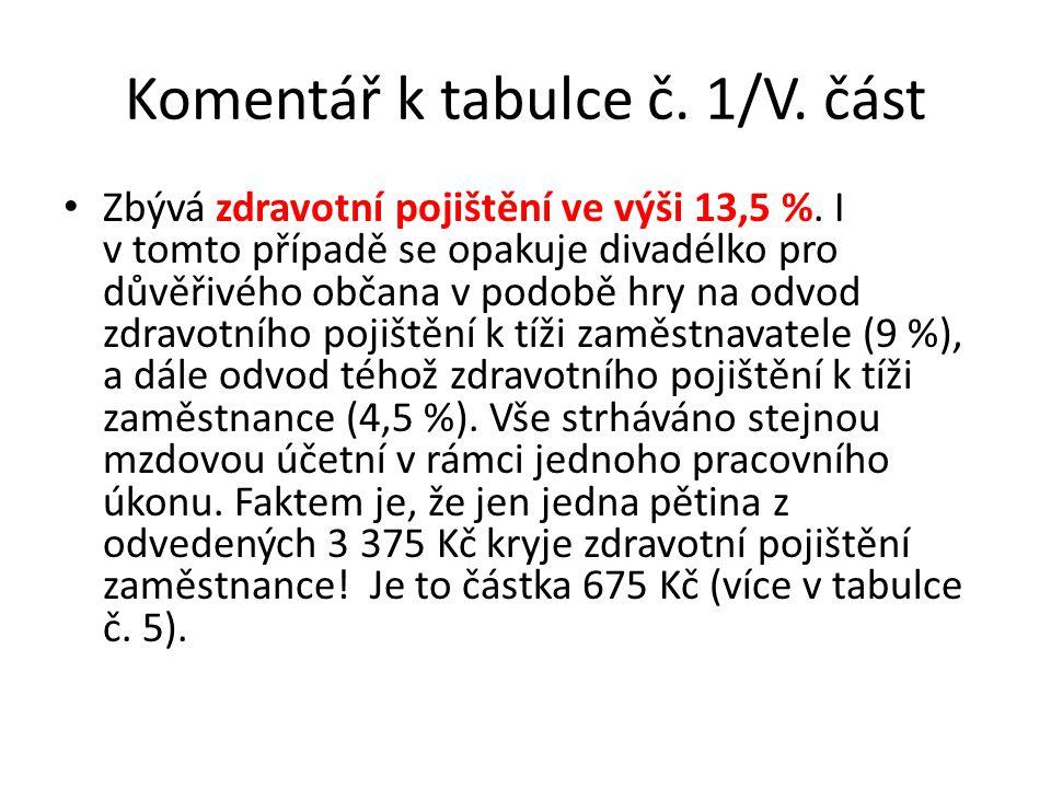 Komentář k tabulce č. 1/V. část