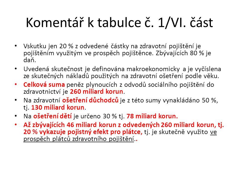 Komentář k tabulce č. 1/VI. část