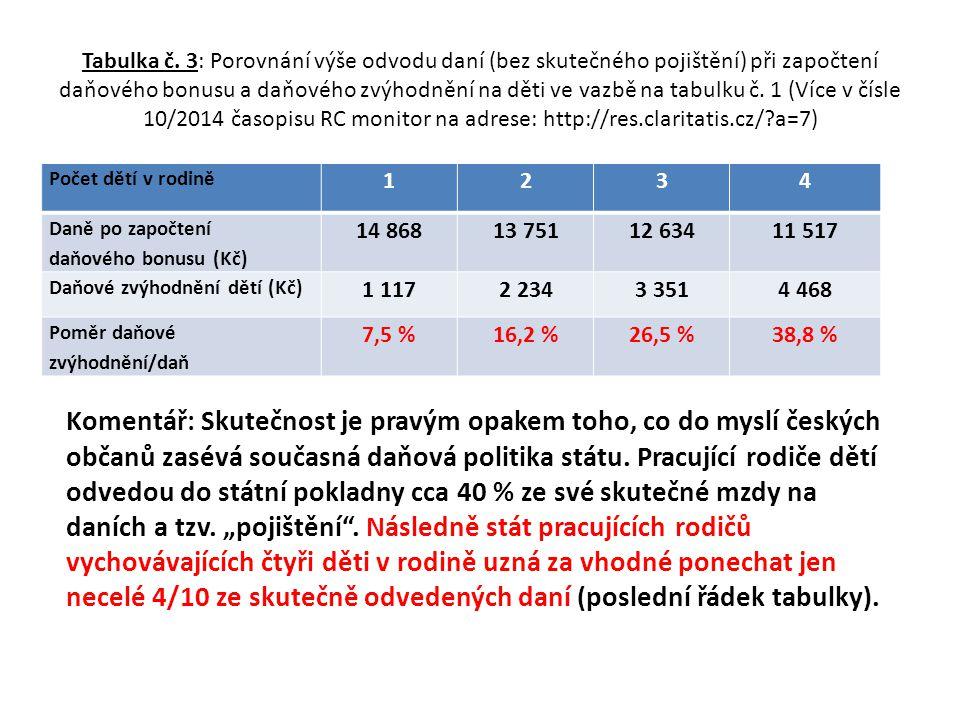 Tabulka č. 3: Porovnání výše odvodu daní (bez skutečného pojištění) při započtení daňového bonusu a daňového zvýhodnění na děti ve vazbě na tabulku č. 1 (Více v čísle 10/2014 časopisu RC monitor na adrese: http://res.claritatis.cz/ a=7)