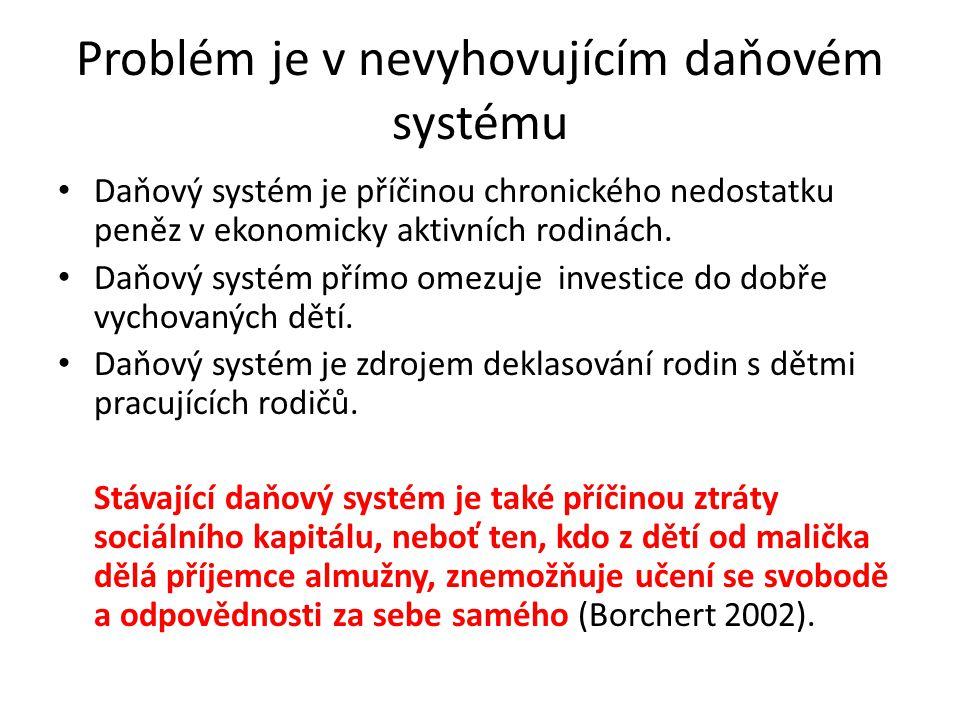 Problém je v nevyhovujícím daňovém systému