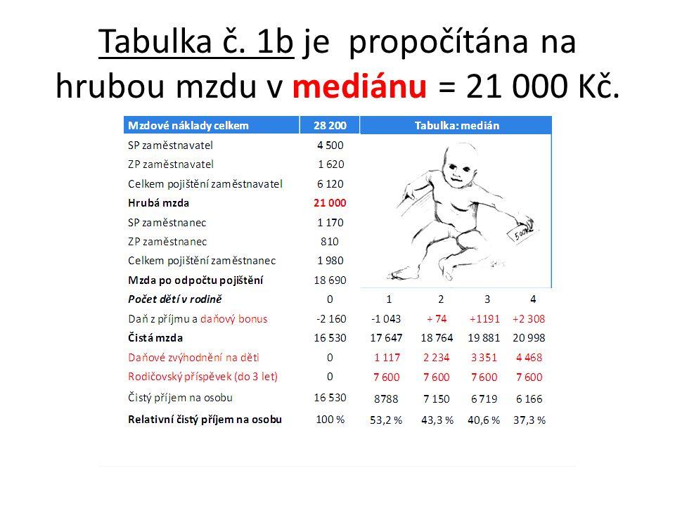 Tabulka č. 1b je propočítána na hrubou mzdu v mediánu = 21 000 Kč.