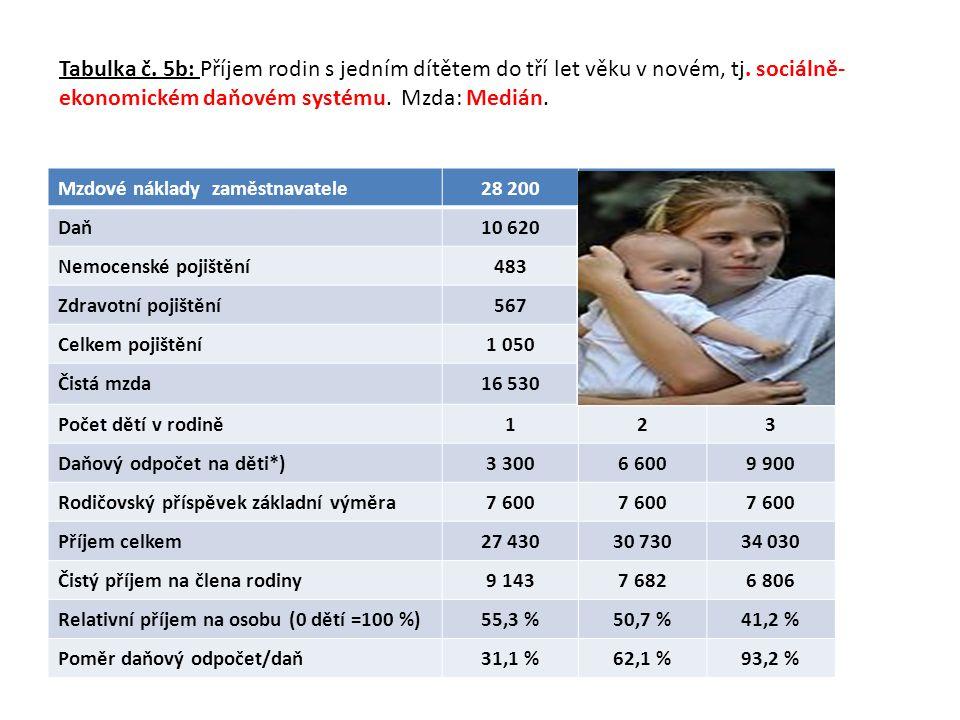 Tabulka č. 5b: Příjem rodin s jedním dítětem do tří let věku v novém, tj. sociálně-ekonomickém daňovém systému. Mzda: Medián.