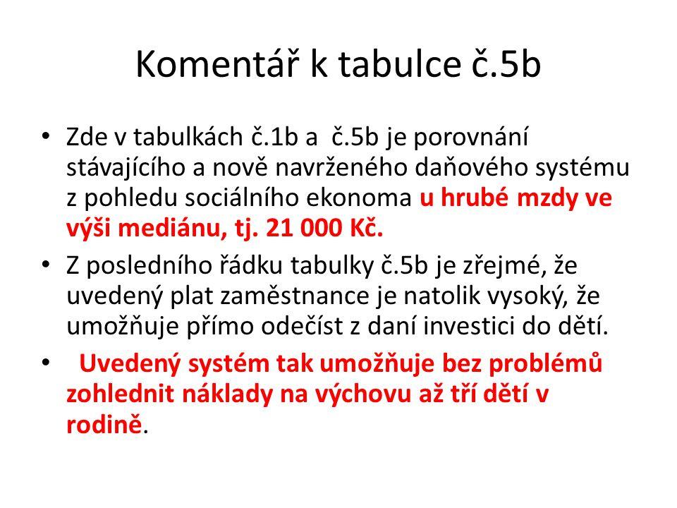 Komentář k tabulce č.5b