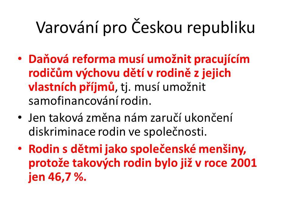 Varování pro Českou republiku