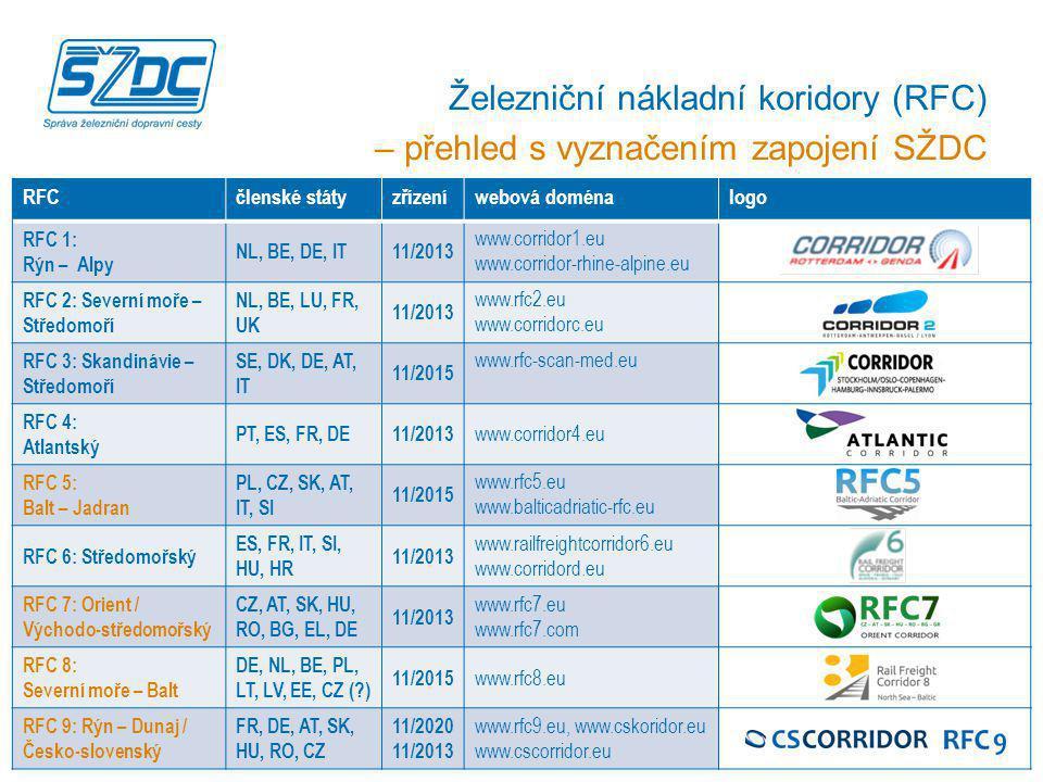 Železniční nákladní koridory (RFC)