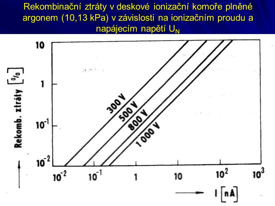 Rekombinační ztráty v deskové ionizační komoře plněné argonem (10,13 kPa) v závislosti na ionizačním proudu a napájecím napětí UN