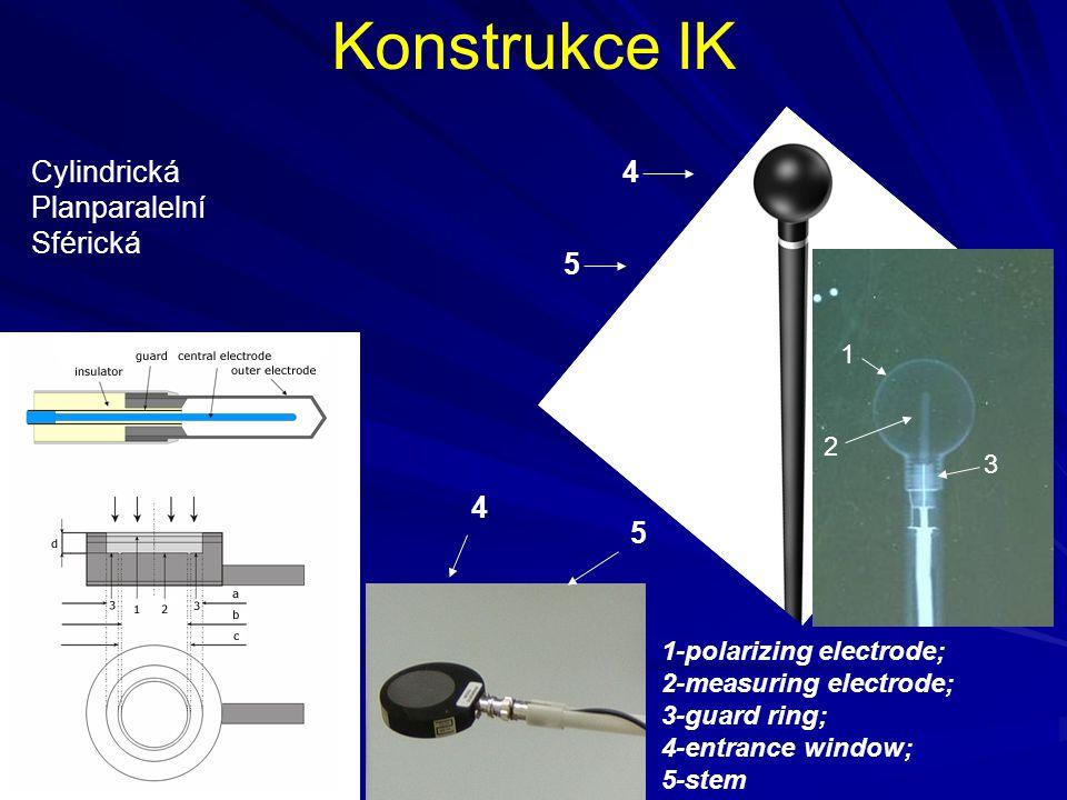Konstrukce IK Cylindrická 4 Planparalelní Sférická 5 4 5 1 2 3