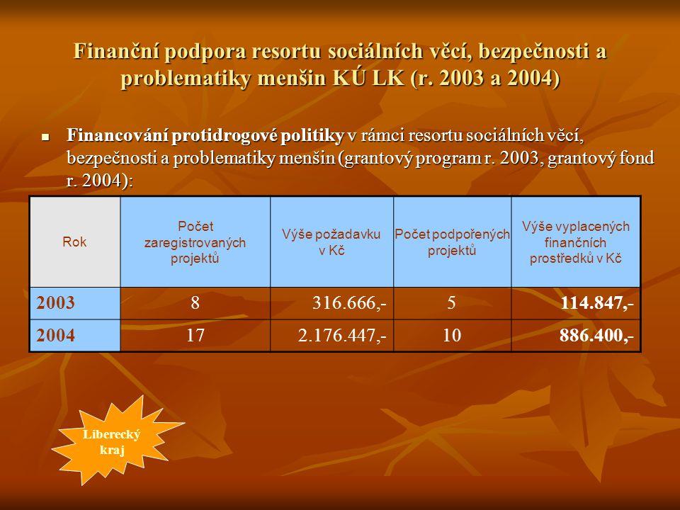 Finanční podpora resortu sociálních věcí, bezpečnosti a problematiky menšin KÚ LK (r. 2003 a 2004)