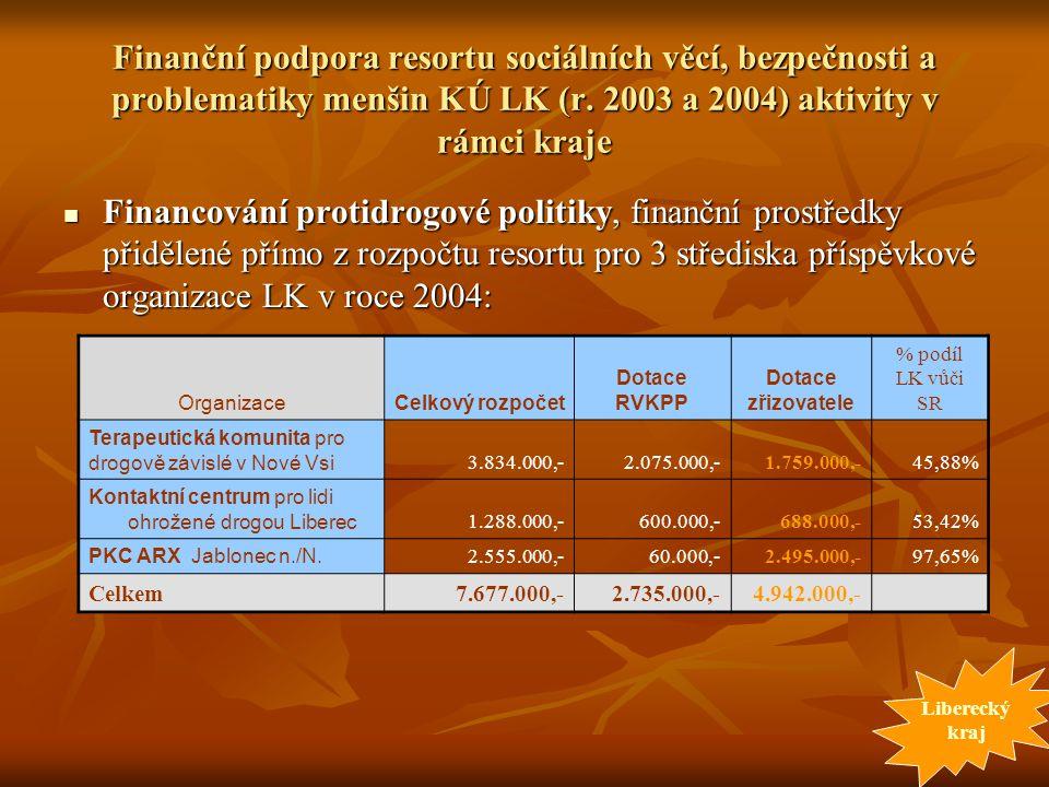 Finanční podpora resortu sociálních věcí, bezpečnosti a problematiky menšin KÚ LK (r. 2003 a 2004) aktivity v rámci kraje