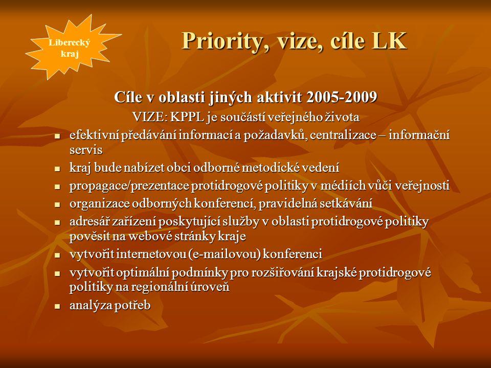 Priority, vize, cíle LK Cíle v oblasti jiných aktivit 2005-2009