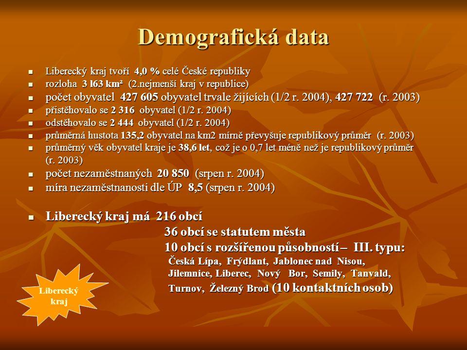 Demografická data Liberecký kraj má 216 obcí 36 obcí se statutem města