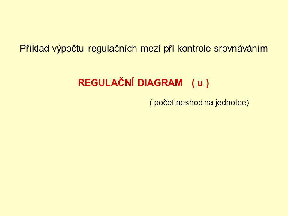 Příklad výpočtu regulačních mezí při kontrole srovnáváním