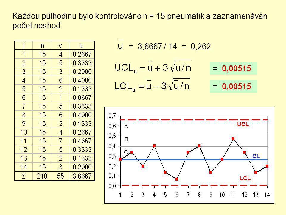 Každou půlhodinu bylo kontrolováno n = 15 pneumatik a zaznamenáván počet neshod