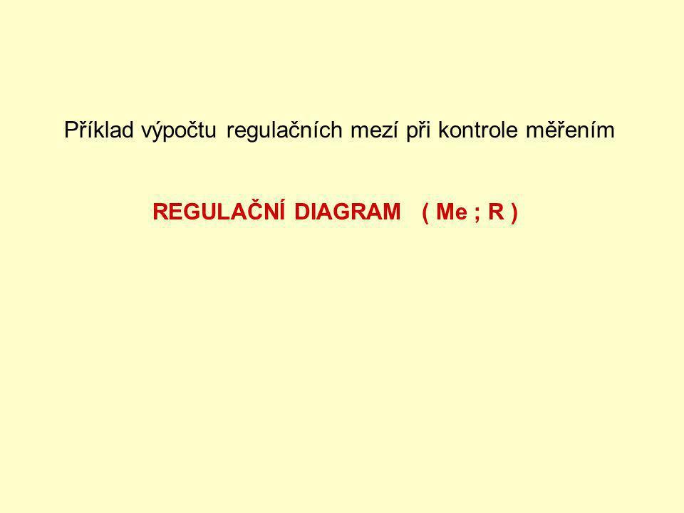 Příklad výpočtu regulačních mezí při kontrole měřením