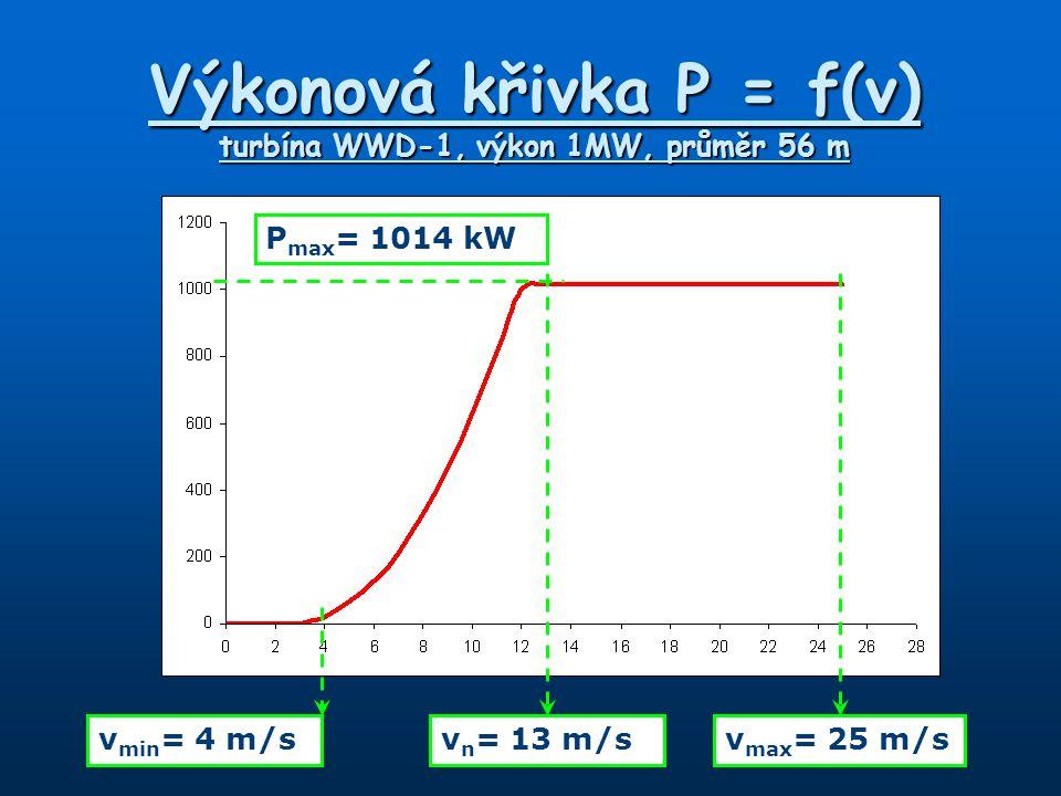 Výkonová křivka P = f(v) turbína WWD-1, výkon 1MW, průměr 56 m