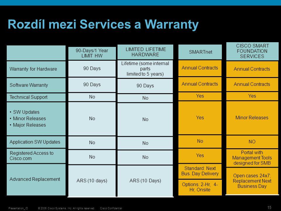 Rozdíl mezi Services a Warranty