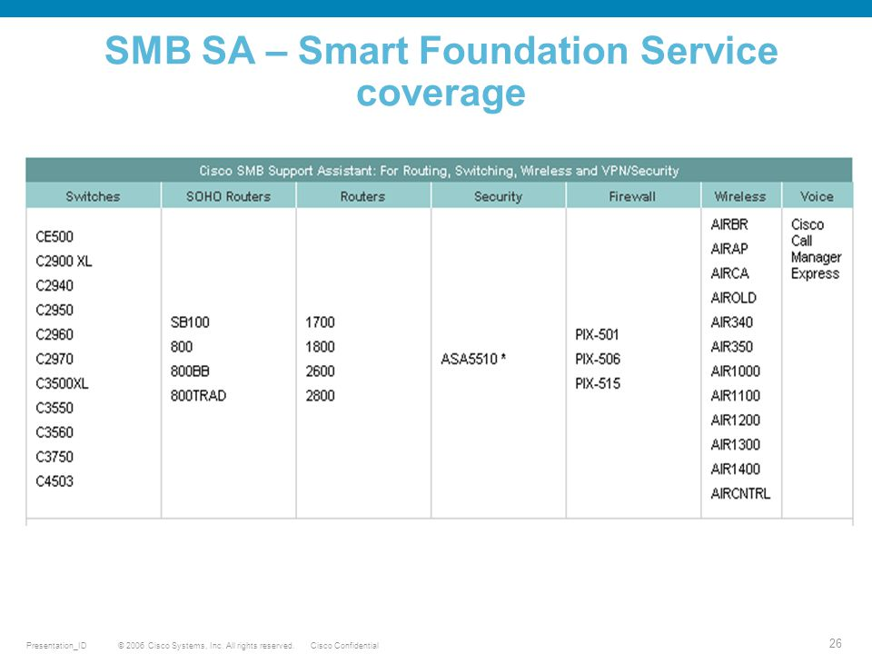 SMB SA – Smart Foundation Service coverage
