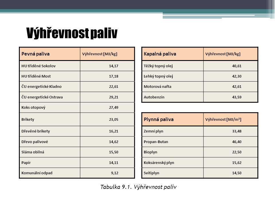 Tabulka 9.1. Výhřevnost paliv