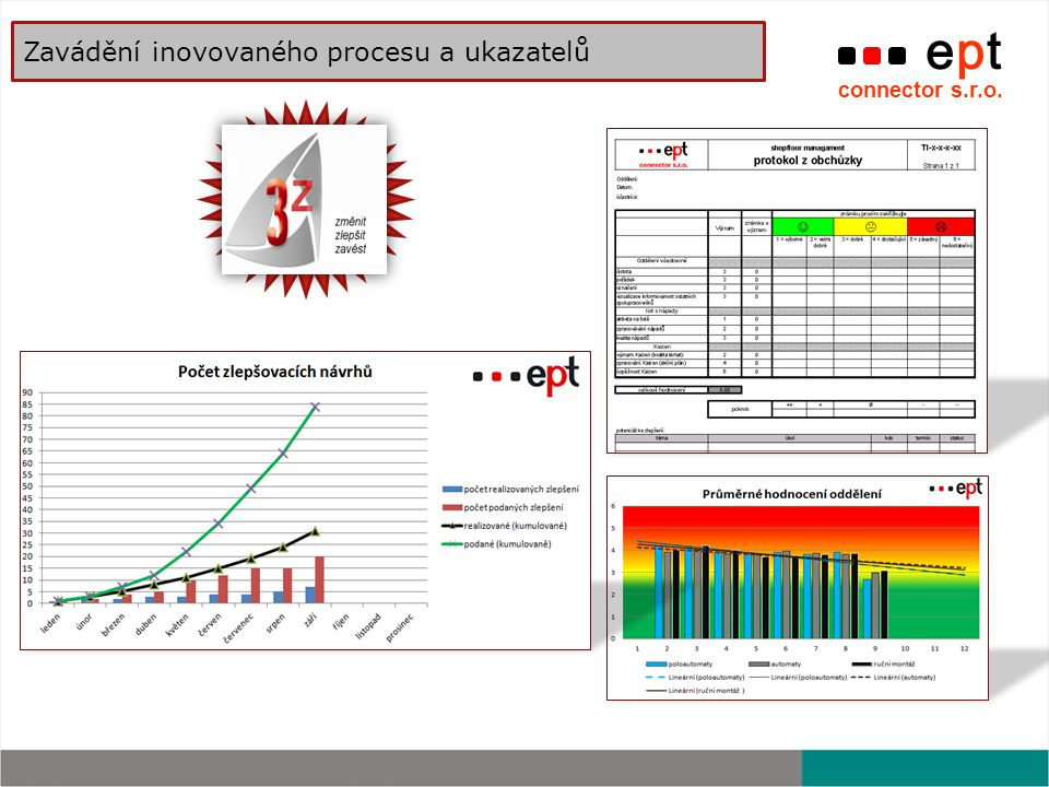 Zavádění inovovaného procesu a ukazatelů