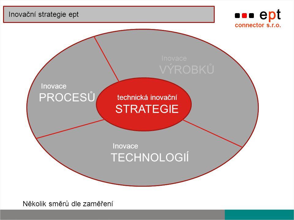STRATEGIE TECHNOLOGIÍ PROCESŮ VÝROBKŮ STRATEGIE ORGANIZAČNÍ VÝROBKŮ