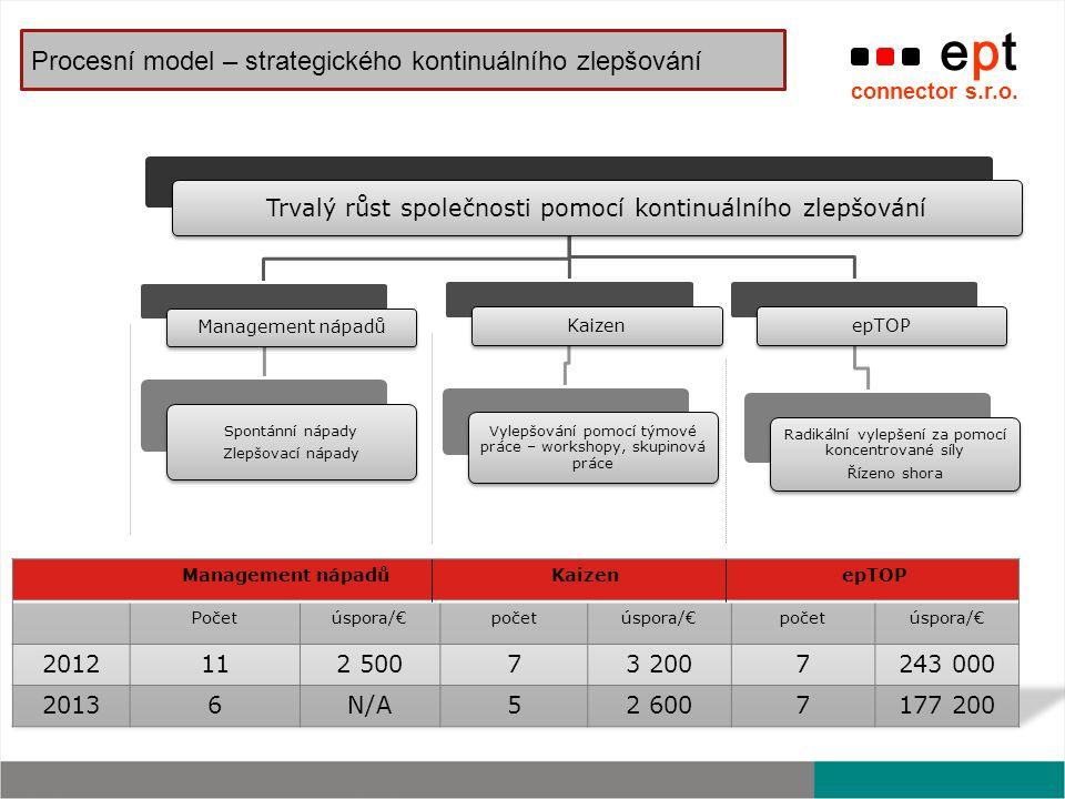 Procesní model – strategického kontinuálního zlepšování