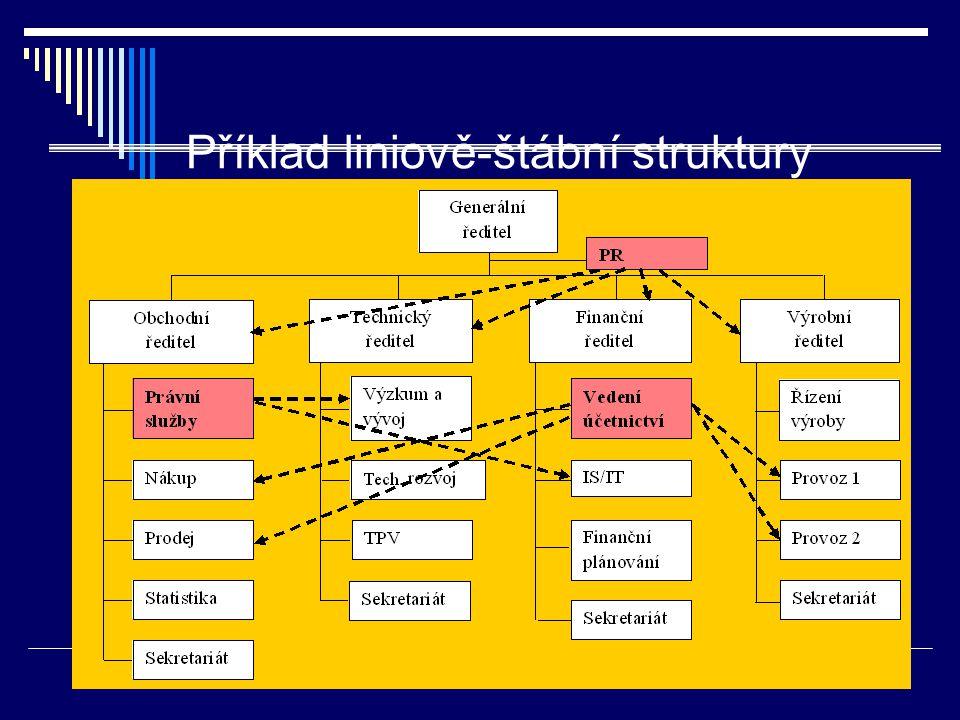 Příklad liniově-štábní struktury