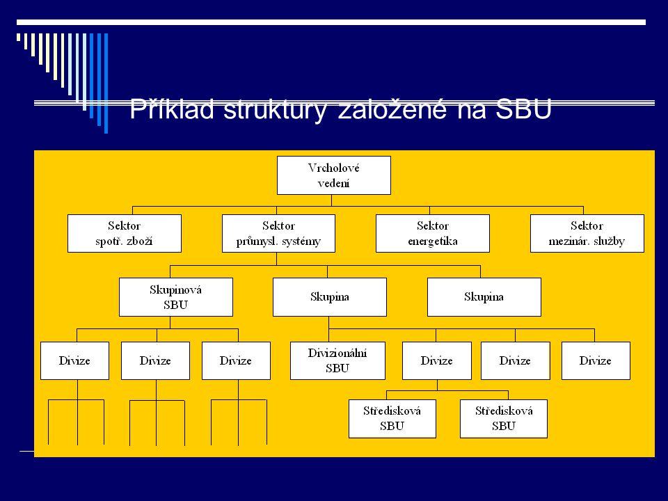 Příklad struktury založené na SBU